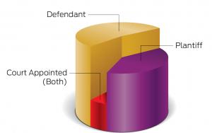 Vestige Representing Pie Chart