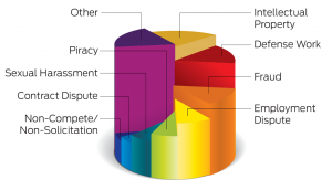 Vestige Case Type Pie Chart